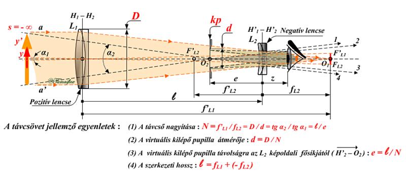 b9b034874c7c Hollandi (Galilei-féle) távcső[szerkesztés]