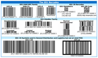 GS1 - The GS1 barcodes