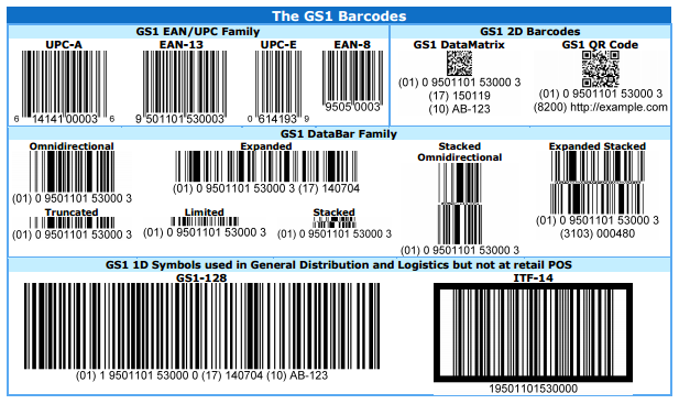 Gs1-barcodes