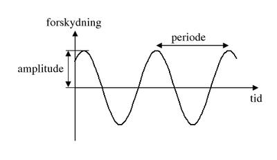 harmoniske svingninger matematik