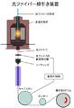 Hikari fiber senhiki sochi.png