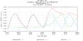Hurricane Irene Tide Data 8548989 (Newbold, PA).png