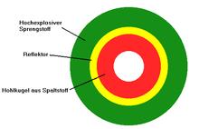 Schematische Darstellung einer Kernspaltungsbombe nach dem