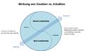 Intutition vs Emotion.png
