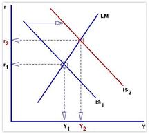 Grafico del modello ISLM