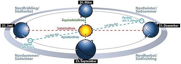 Les quatre saisons (vues d'outre-Rhin...)