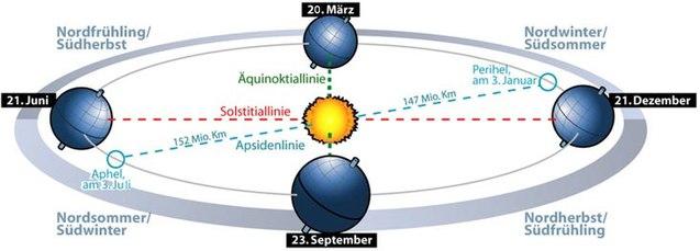 Jahreszeitenschema, Übersicht über die Referenzlinien der Erdbahn