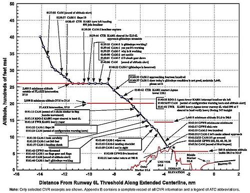 Korean Air Flight 801 - Aircraft Accident Report (NTSB