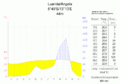 Klimadiagramm-Luanda-Angola-metrisch-deutsch.png