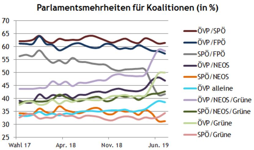 wahl in österreich prognose