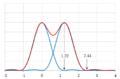 Limite en diffraction - Critère de Rayleigh.png
