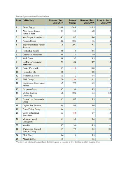 File:Lobby Shop Revenue 2009 & 2010.pdf