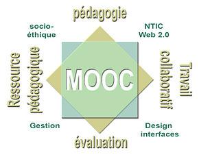 ae1565be4482 Schéma présentant huit concepts-clé d un MOOC connectiviste, concernant la  relation pédagogique (en beige) et les cadres techno-organisationnel et  éthique ...