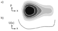 Maxwell Boltzmann distribution for one particle confined by a generic potential.png