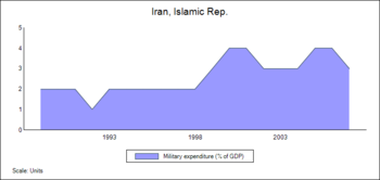 English: Military expenditure (%GDP), Iran.