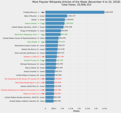 Most Popular Wikipedia Articles of the Week (November 4 to 10, 2018).png