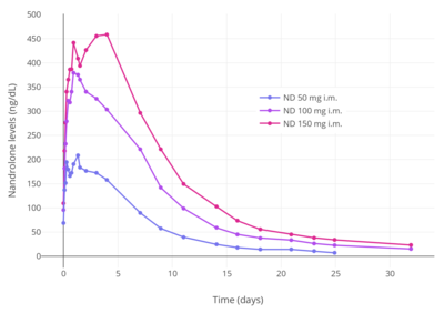 Nandrolone decanoate - Wikipedia