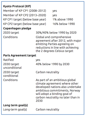 Global warming in Norway - Image: Norway's climate change commitments