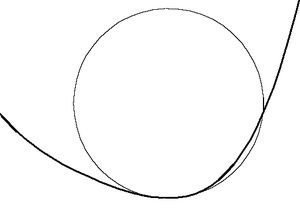 Contact (mathematics) - A circle with 2nd-order contact (osculating)