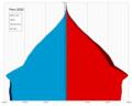 Peru single age population pyramid 2020.png