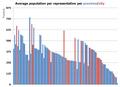 Philippine HOR population per representative.png