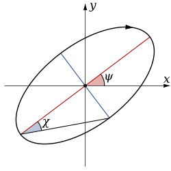 Polarisation ellipse2.svg