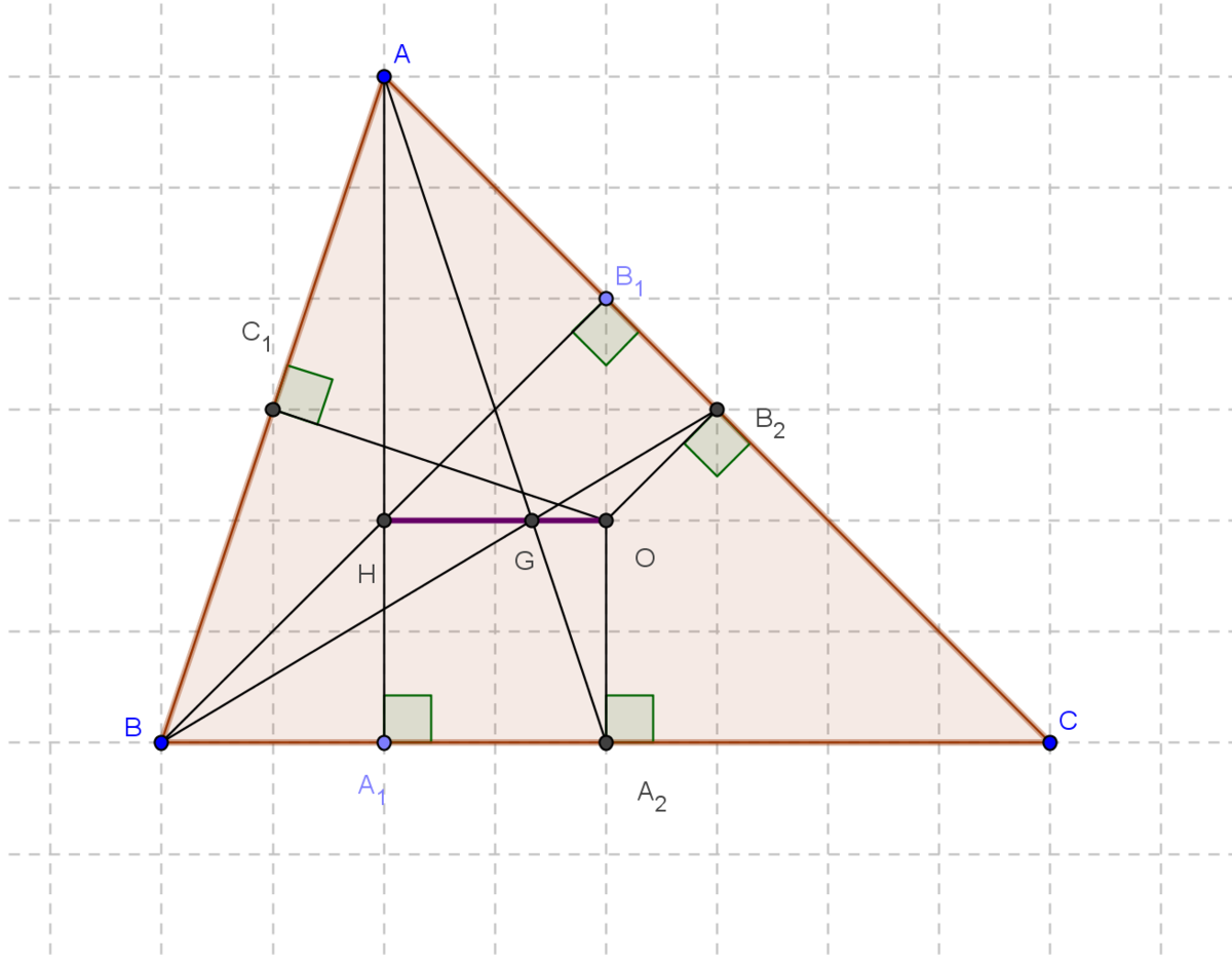 premium selection 996f7 50bd1 Dreapta lui Euler - Wikipedia