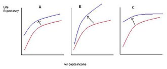 Preston curve - Improvements in health technology shift the Preston Curve upwards. In panel A, the new technology is equally applicable in all countries regardless of their level of income. In panel B, the new technology has a disproportionately larger effect in rich countries. In panel C, poorer countries benefit more.