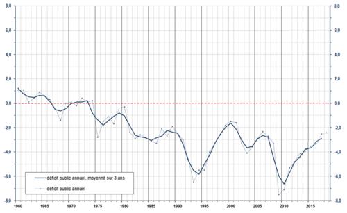 500px-Public_Deficit_of_France