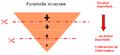 Pyramide inversée.PNG