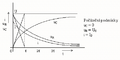 RC graf.PNG