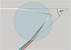 La luce bianca si separa in diversi colori (lunghezze d'onda) quando entra nella goccia poiché la luce rossa viene rifratta di un angolo minore rispetto alla luce blu. Lasciando la goccia, i raggi rossi hanno deviato di un angolo maggiore rispetto a quelli blu, producendo un arcobaleno.