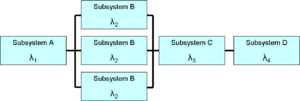 "Reliability engineering - A reliability block diagram showing a ""1oo3"" (1 out of 3) redundant designed subsystem"