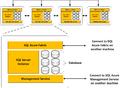 SQL Azure HA.png
