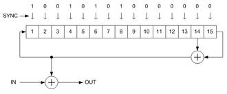 Scrambler - An additive scrambler (descrambler) used in DVB