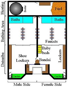 Japanese bath house layout