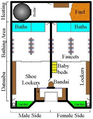 Sentō - General Layout of a Sentō