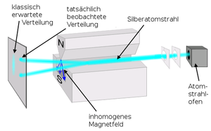Stern-Gerlach Experiment de