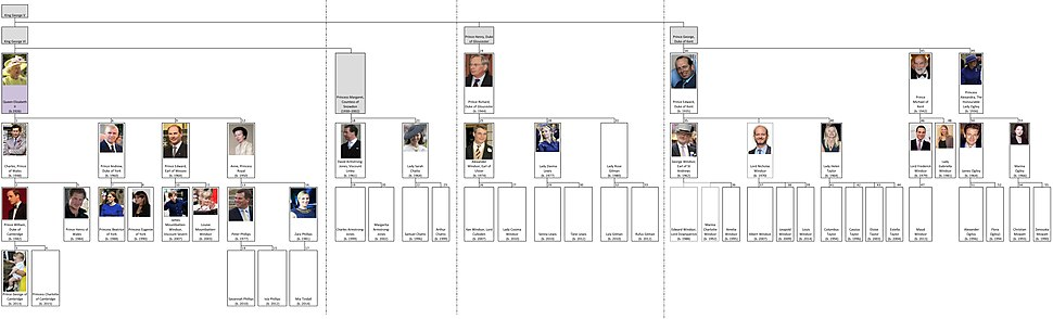 Succession to the British throne - family tree (2015) by shakko