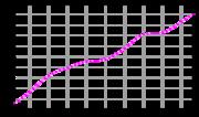 Evolución de la población entre 1961 y 2003