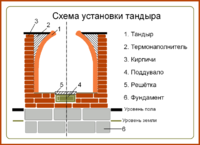 Tandoor scheme-ru.png