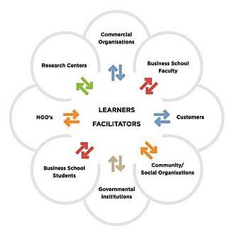 Collaboratory - Participants in the collaboratory process