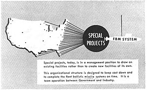 United States Navy Special Projects Office - United States Navy Special Projects Office, 1963