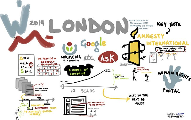 File:Visualization for Wikimania London 2014 Intro Talks.jpg