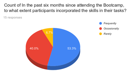 WB2018IN Participants who used skills in their tasks