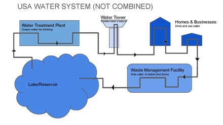 USA Not Combined City Water System