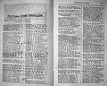 Киевские купцы 1 гильдии в 1908 г. (часть 1, А-Р).jpg