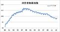 消費者物価指数1989-.png