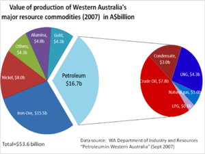 Value of production of resource commodities in...