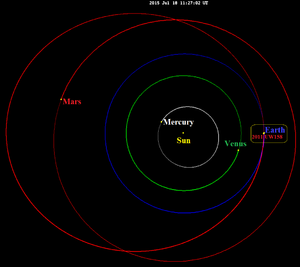 (436724) 2011 UW158 - Image: 2011 UW158 July 2015 flyby orbits